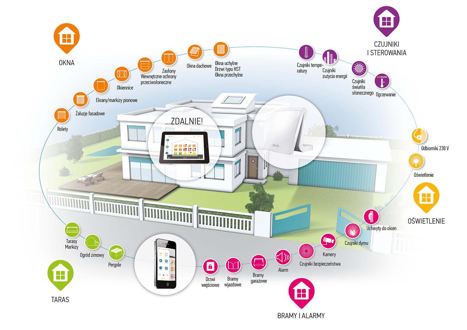 Infografika - Inteligentny Dom