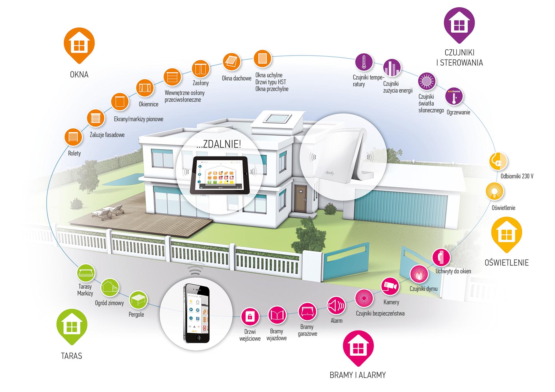 Inteligentny dom - infografika TaHoma